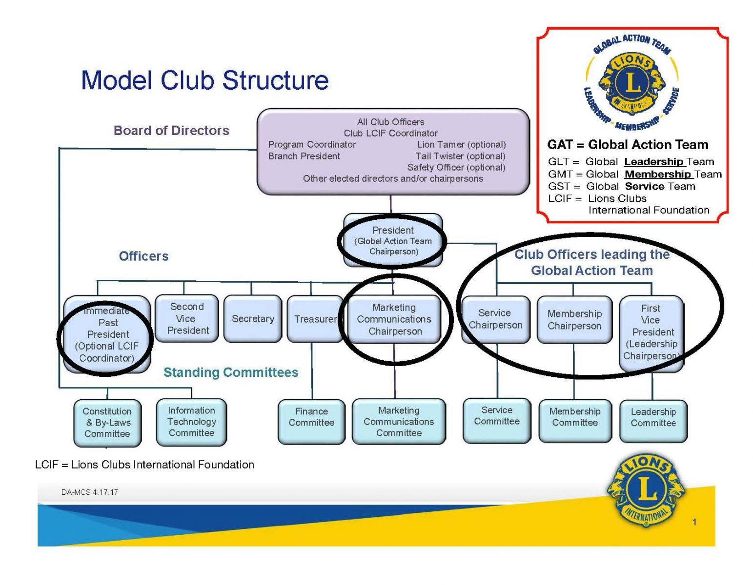 Image result for lions model club