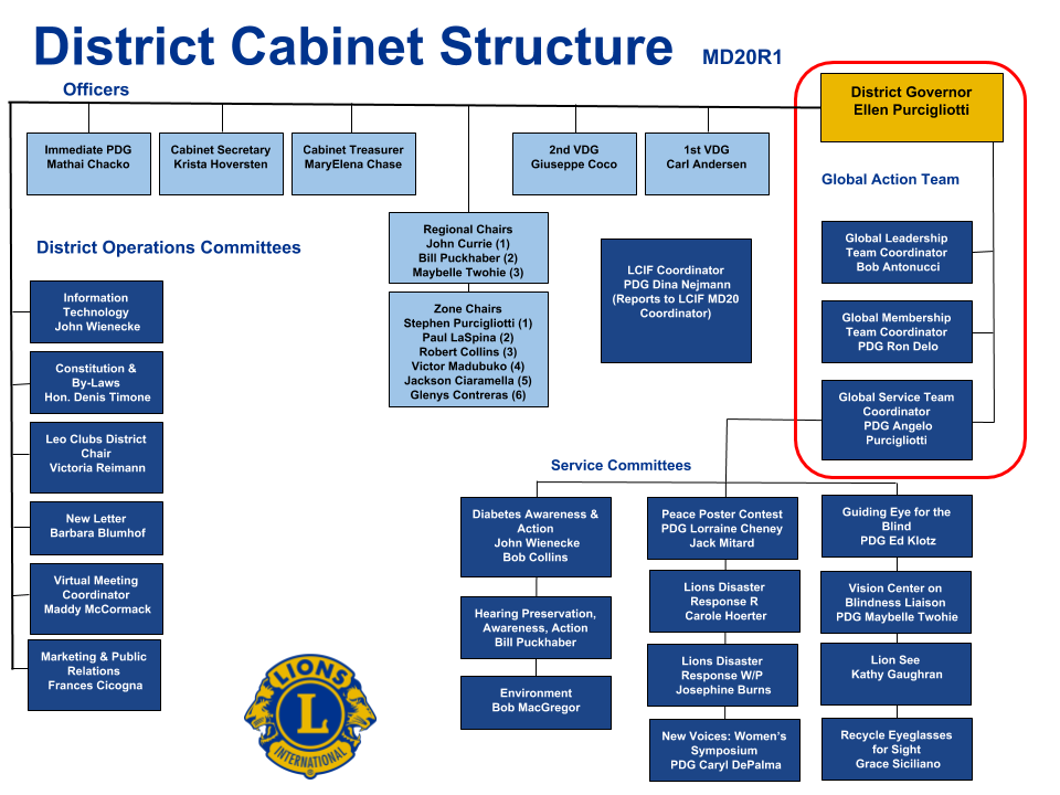 District MD20R1 Cabinet